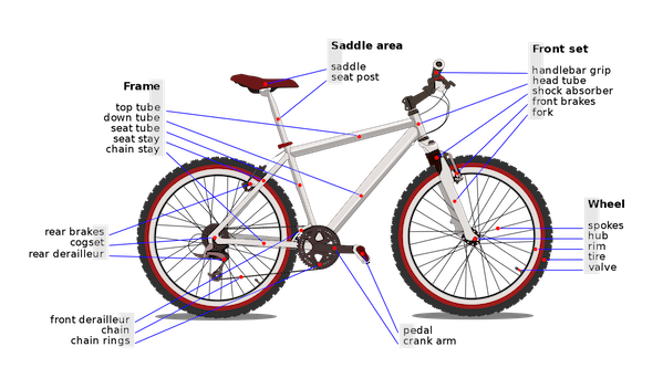 Bicycle Diagram of Component